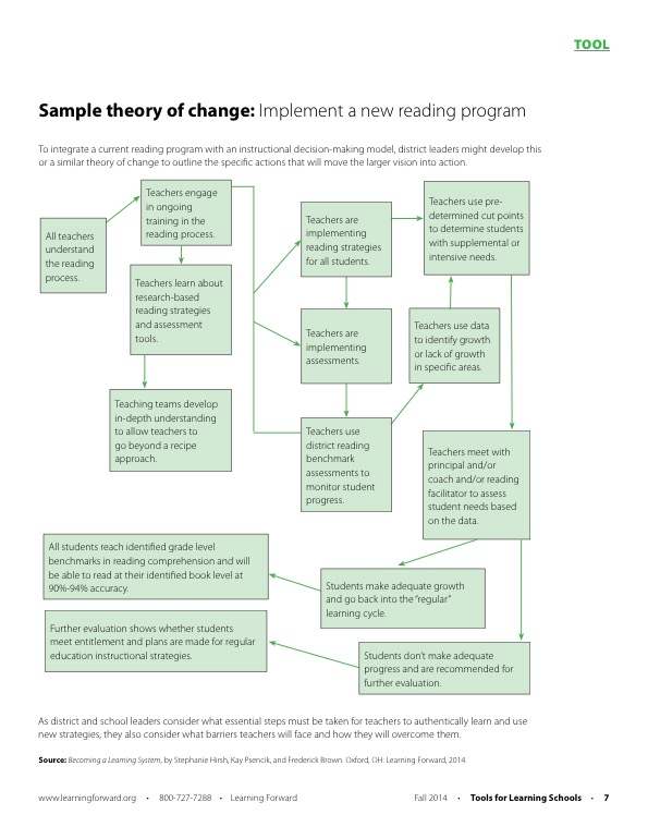 Tool Sample Theory Of Change Learning Forward