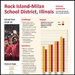 Rock Island-Milan Data Summary